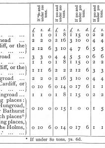 Pill pilotage rates 1886